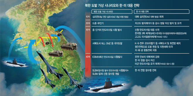 북한 도발시 한·미 대응 전략