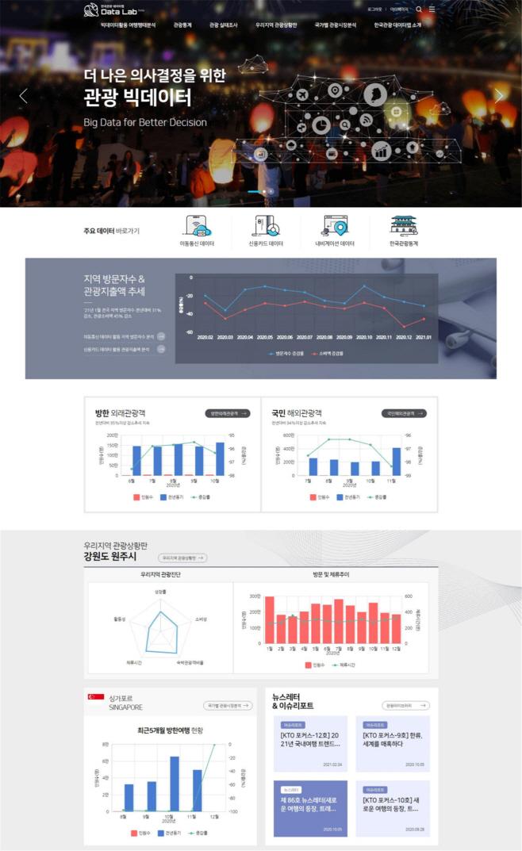 '한국관광 데이터랩' 웹사이트 이미지