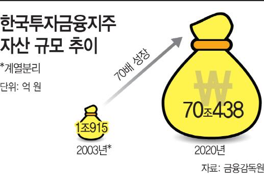 한국투자금융지주 자산 추이2