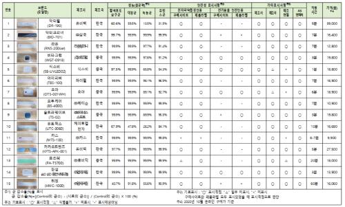 휴대용 칫솔 살균기 조사결과표