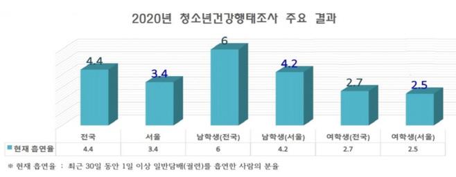2020년 학생흡연율
