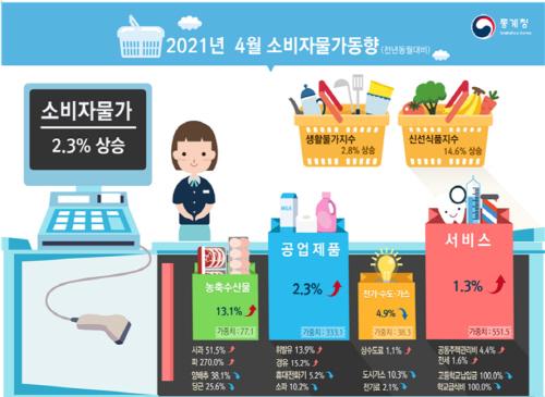 2021 4월 소비자물가동향