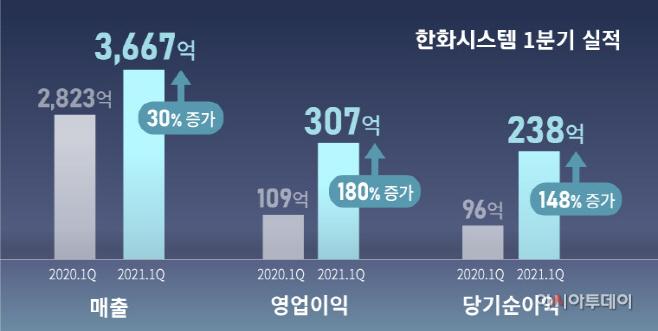 [한화시스템 그래픽2] 실적표