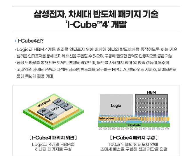 [이미지]삼성전자, 차세대 반도체 패키지 기술 'I-Cube4'_3