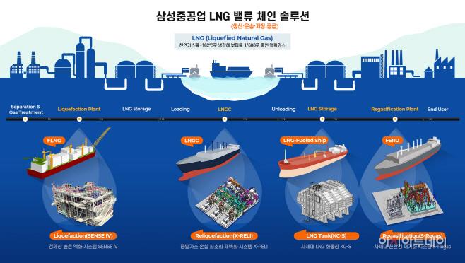 삼성중공업 LNG 밸류 체인 솔루션