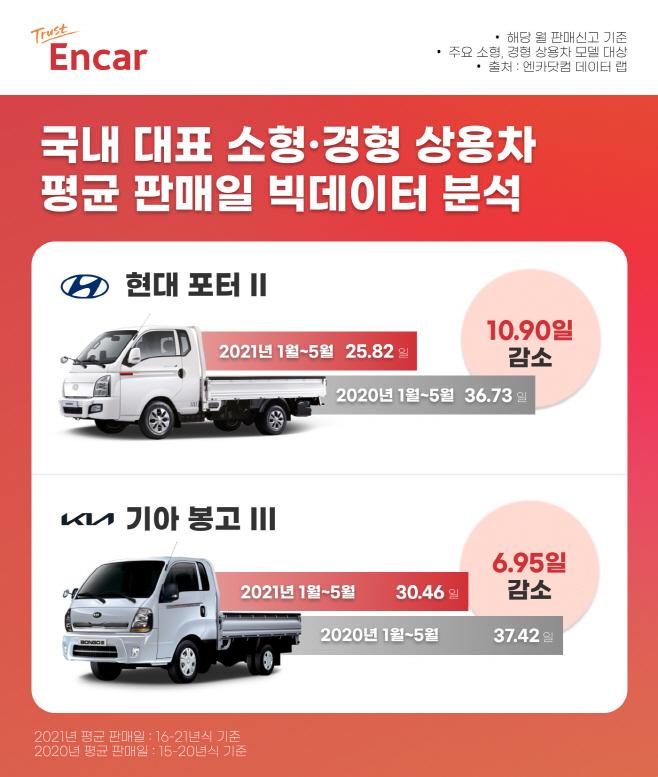 [이미지] 엔카닷컴 상용차 평균 판매일 빅데이터 분석