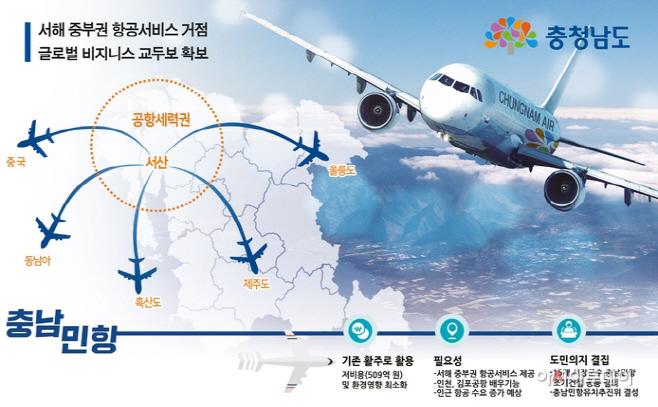 〔기획〕...220만 충남도민 염원 '하늘길'···서해 중부권
