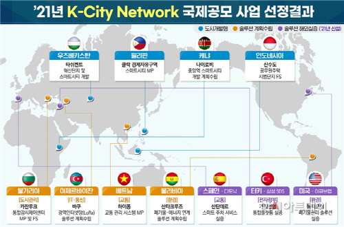 2021 K-City 네트워크 국제공모 사업 선정결과
