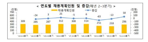2-3분기채용계획인원_그래프