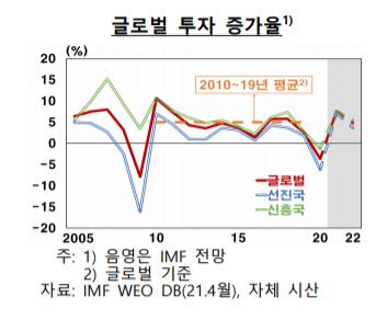 글로벌 투자 증가율