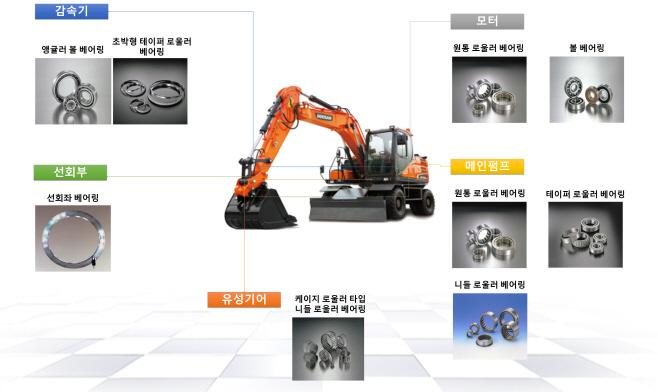 영주 1-산업용기계에 사용되는 베어링