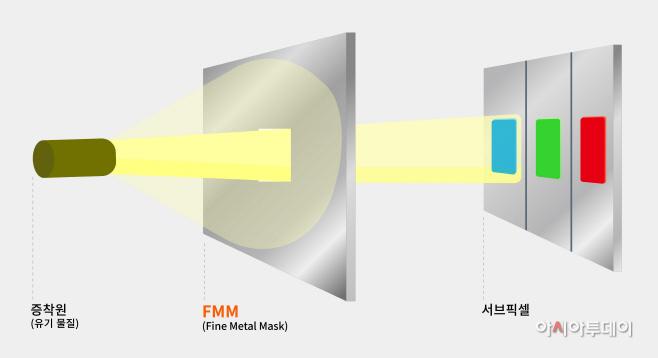 유첨1.OLED 증착 공정 (1)