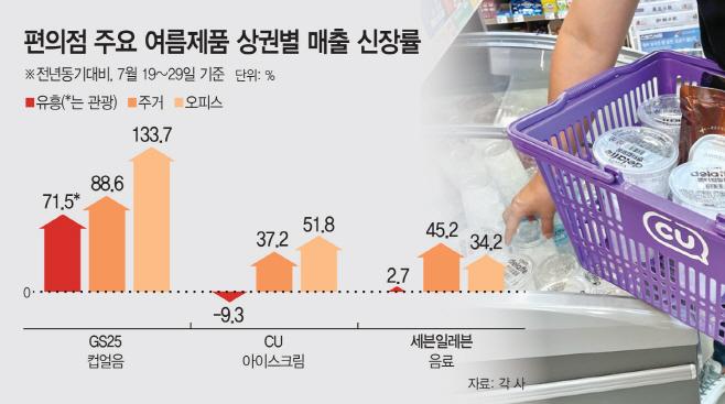 편의점 주요 여름제품 상권별 매출 신장률