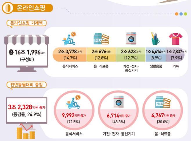7월 온라인쇼핑 동향