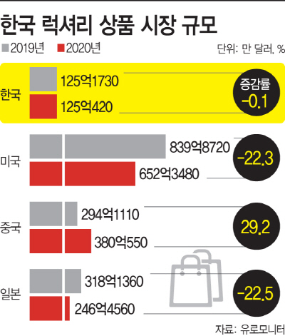한국 럭셔리 상품 시장 규모