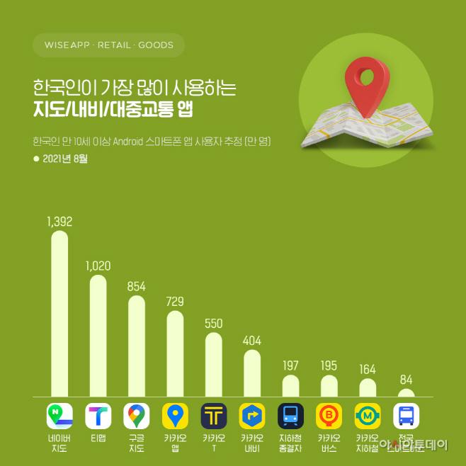 와이즈앱보도자료_210915_모빌리티 서비스_지도교통 앱