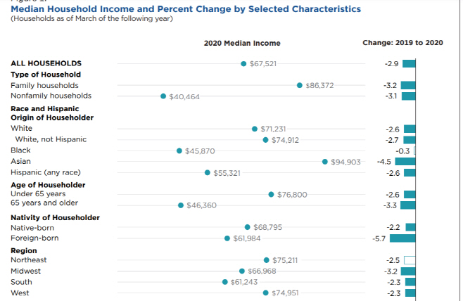 미국 중위가구 소득