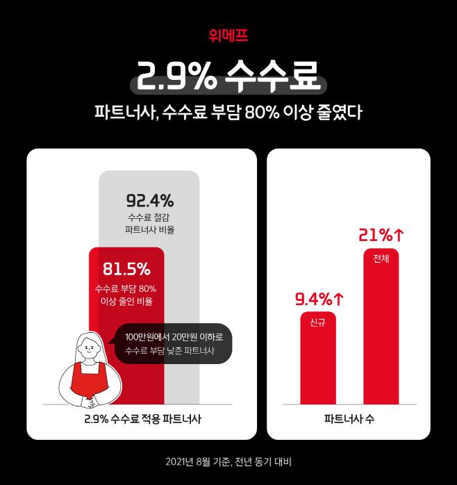 위메프 2.9% 수수료 성과