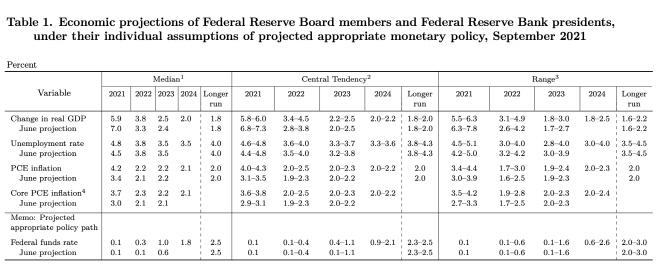 미 연준 FOMC