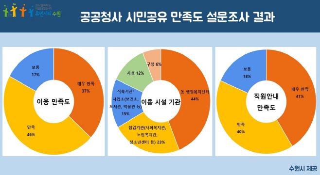 """'수원시 공공청사 시민공유', 시민 10명 중 8명 """"만족"""""""