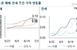 6·17 대책에도 집값 상승세…서울 아파트값 0.12%↑
