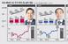 'LG화학·삼성SDI·SK이노' 배터리 3총사, 주가 어..