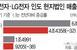 """""""인도판 블프에 하반기 실적 반전 기대""""...삼성·LG,.."""
