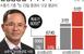 [종목 PICK!] 삼성중공업 '잭팟'에도 증권가 '미지..