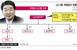 구본준의 스몰 LG, '1등 DNA' 새로 심는다