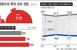 TSMC 파격투자로 1등 굳히는데…뒤쫓는 삼성 '이재용..