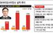 '백신 강자' SK바이오사이언스 IPO 속도…적정 기업가..