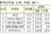 공매도 재개 1주일…개인 공매도 비중 1.2%→1.8%로..
