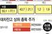 공매도 재개 3개월, 개인 비중 1.2%→1.8%…잔고..