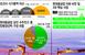[성공기업, 성공DNA] 현대重 '친환경 선박 퍼스트무버..