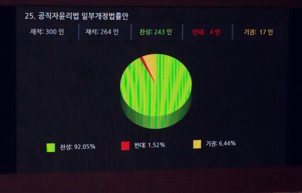 국회 본회의 '공직자윤리법 일부개정법률안 통과'